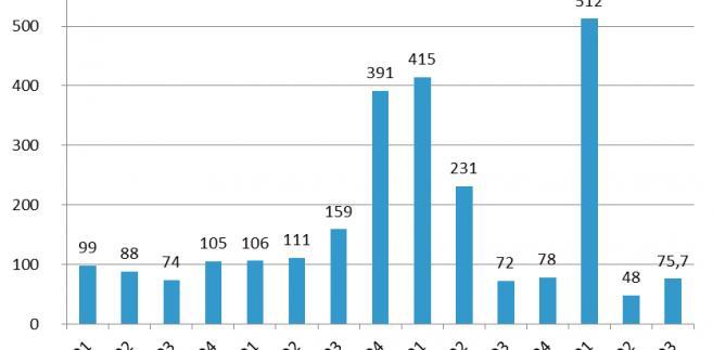 Sprzedaż kredytów MdM (na podstawie wniosków złożonych do BGK) w danym kwartale (wartość wniosków w mln zł)