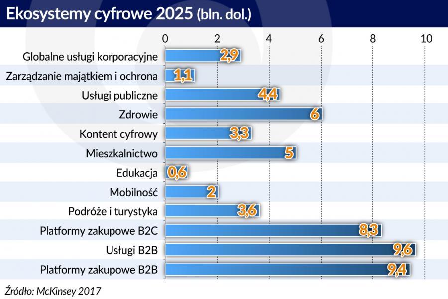 Ekosystemy cyfrowe 2025 (graf. Obserwator Finansowy)