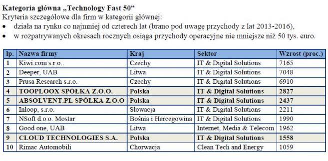 """Kategoria główna """"Technology Fast 50"""""""