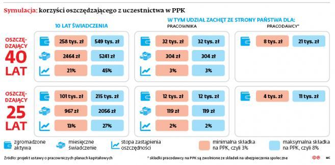 Symulacja: korzyści oszczędzającego z uczestnictwa w PPK