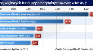 Największe fundusze emerytalne (graf. Obserwator Finansowy)