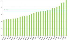 Odsetek chorych na cukrzycę w krajach UE, Eurostat