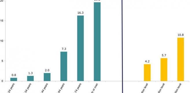 Cierpiący na przewlekłą cukrzycę w UE, Eurostat