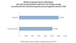 Mediana wynagrodzenia całkowitego starszych programistów w zależności od rodzaju umowy w przeliczeniu do czterdziestu godzin pracy w tygodniu (brutto, PLN).jpg