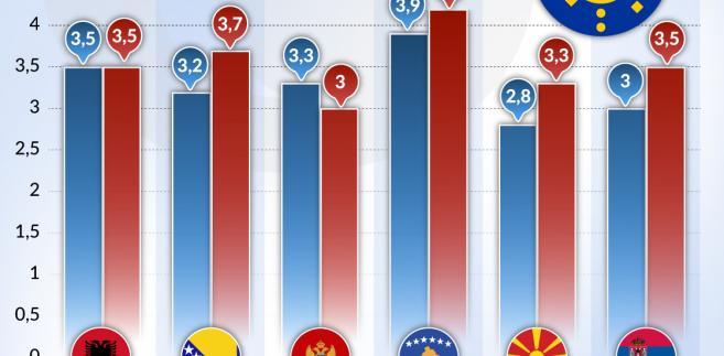 Prognozy wzrostu PKG CEFTA (graf. Obserwator Finansowy)