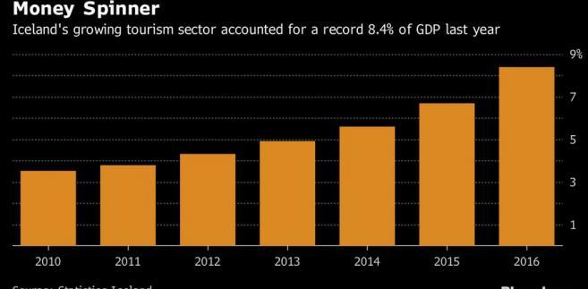 Rozwój sektora turystyki na Islandii.Źródło: Bloomberg