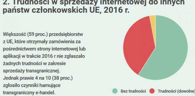 e-handel w Europie w 2016 r.
