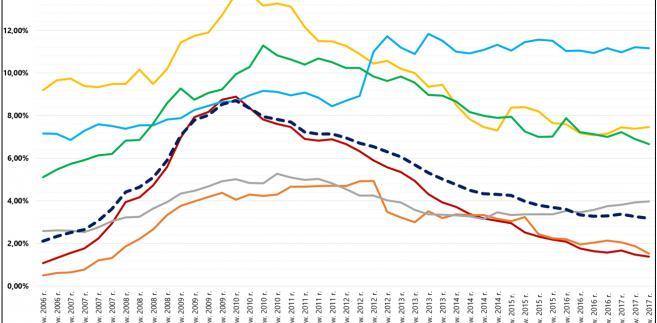 Zmiany spłacalności kredytów dla konsumentów w USA