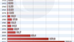 Eksport z Polski 1950-2015 (graf. Obserwator Finansowy)
