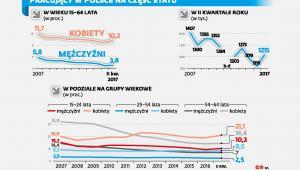 Pracujący w Polsce na część etatu
