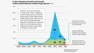 Liczba nielegalnych przekroczeń granicy wzdłuż najważniejszych szlaków migracyjnych