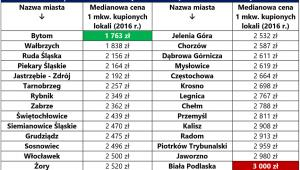 Prezentacja miast na prawach powiatu z najniższą medianową ceną 1 mkw. lokali (do 3000 zł/mkw. w 2016 r.)