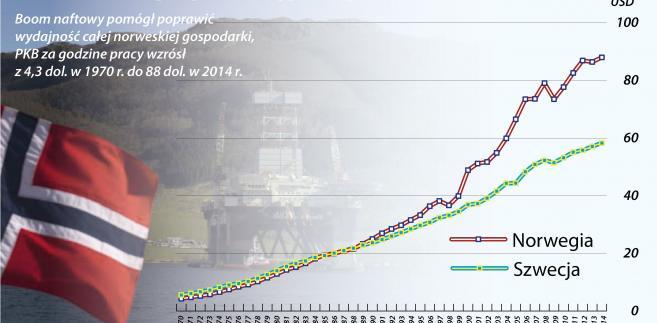 Norwegia, Szwecja - PKB na godz pracy