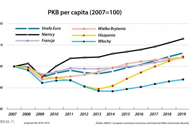PKB per capita - Włochy na tle innych państw i UE