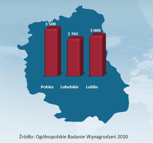 Średnie wynagrodzenie w woj. lubelskim na tle średniej krajowej