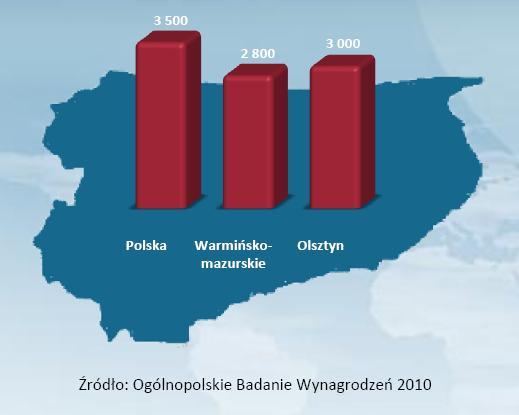Średnie wynagrodzenie w woj. warmińsko-mazurskim na tle średniej krajowej