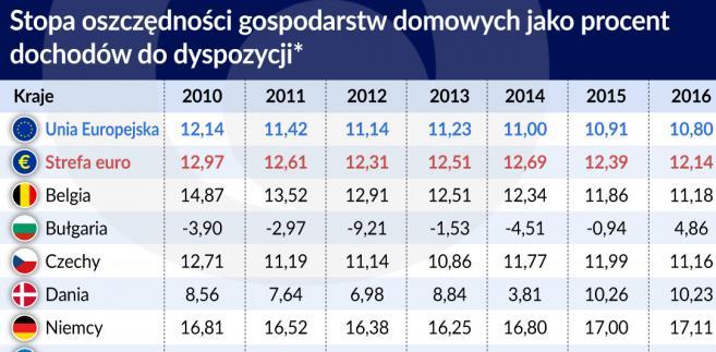 Stopa oszczędności gospodarstw domowych (graf. Obserwator Finansowy)