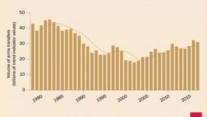 Wartość globalnego handlu bronią Źródło: SIPRI