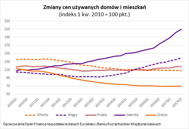 Zmiany cen używanych domów i mieszkań
