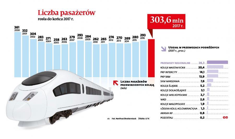 Więcej ludzi w pociągach - liczba pasażerów
