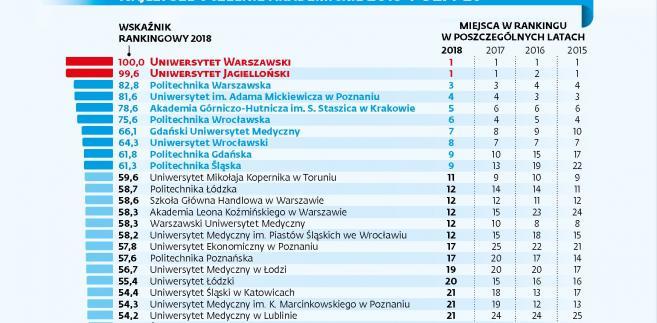 Ranking najlepszych uczelni akademickich 2018 poz. 1-26