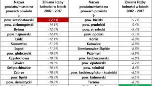 Prezentacja powiatów i miast na prawach powiatu z największym ubytkiem liczby ludności w latach 2002 - 2017
