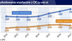 OC_wypłacone odszkodowania (graf. Obserwator Finansowy)