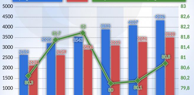 Wynagrodzenia_brutto_Polska_pazdziernik_2006-2016 (graf. Obserwator Finansowy)