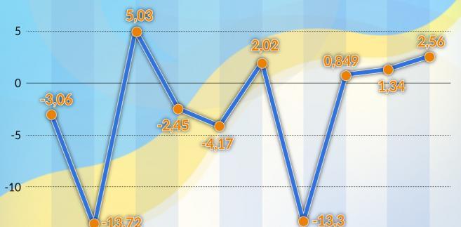 Ukraina - bilans płatniczy 2008-2017 (graf. Obserwator Finansowy)