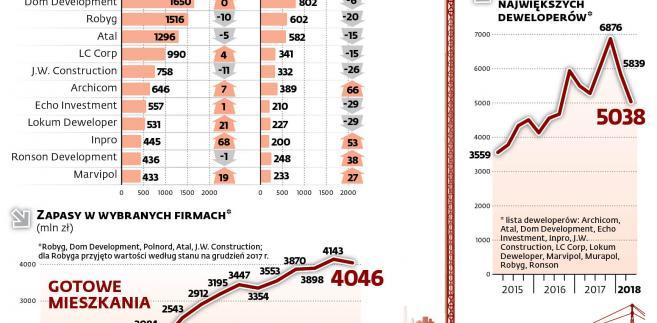 ce6bae003d36e4 Czeka nas załamanie na rynku nieruchomości? Ceny mieszkań rosną, a sprzedaż  spada