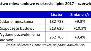 Budownictwo mieszkaniowe w okresie lipiec 2017 – czerwiec 2018 r.