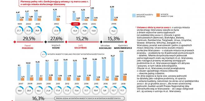 Budżet i wydatki inwestycyjne Warszawy (p)