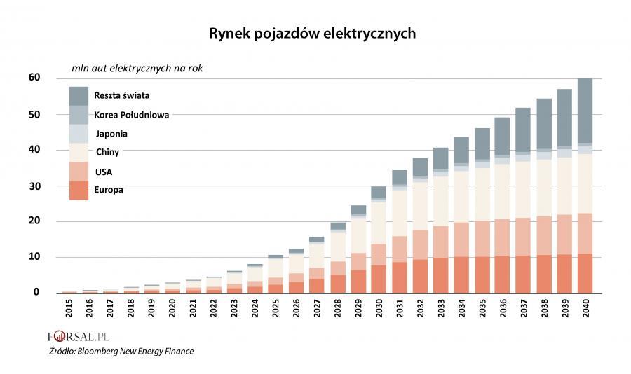 Rynek pojazdów elektrycznych na świecie - prognoza