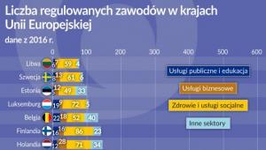 Zawody regulowane w UE 2016 r. (graf. Obserwator Finansowy)