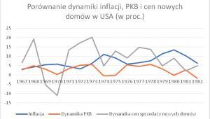 Porównanie dynamiki PKB, inflacji i cen nowych domów w USA, Źródło: usinflationcalculator.com, thebalance.com, census.gov