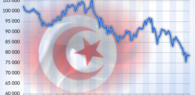 Turcja rezerwy-walutowe USD 2015 - 2018 (graf. Obserwator Finansowy)