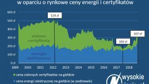OZE - przychody, ceny energii