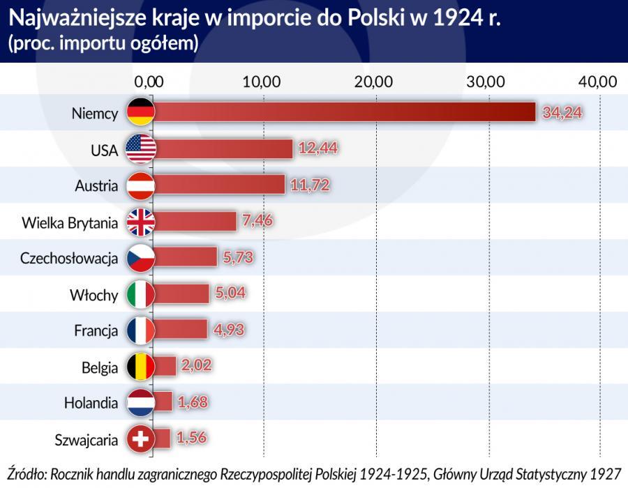 Import Polska 1924 - najważniejsze kraje (graf. Obserwator Finansowy)