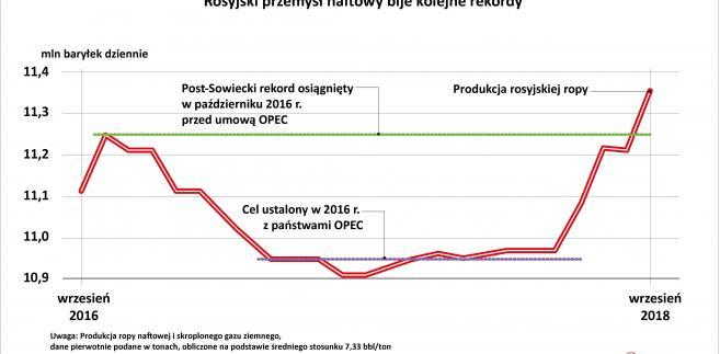 Rosyjska ropa nafrowa - wydobycie