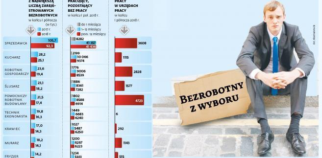Ranking bezrobotnych