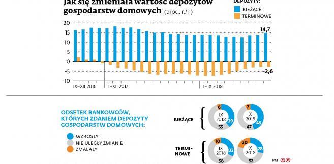 Depozyty gospodarcze  (c)(p)