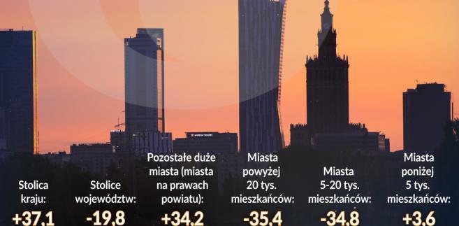 Deglomeracja liczba dużych firm wg wielkosści miast w latach 1995-2014 (graf. Obserwator Finansowy)