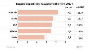 Eksport rosyjskiej ropy - top5 odbiorcy