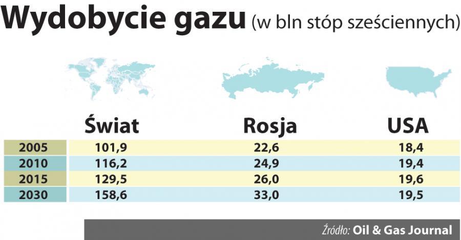 Wydobycie gazu na świecie