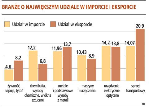 Branże o największym udziale w imporcie i eksporcie