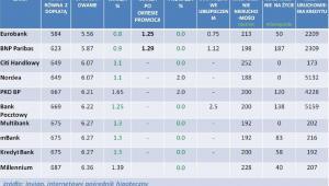 Ranking kredytów hipotecznych z dopłatą - oferta z grudnia 2011 r.