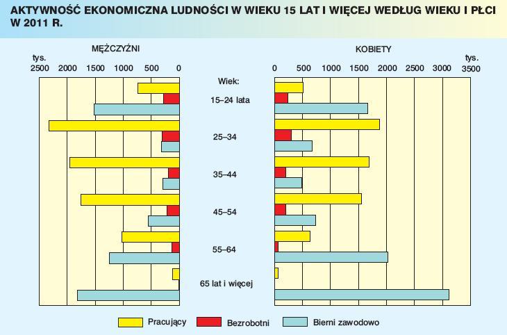 Spis Powszechny 2011 Wyniki Ludnosc Polski Bezrobocie