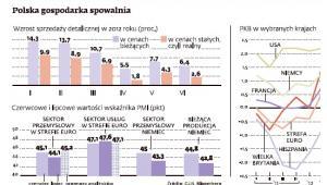 Polska gospodarka zwalnia