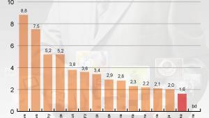 Odsłony z urządzeń mobilnych jako procent wszystkich odsłon, grudzień 2011
