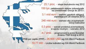 Grecja w liczbach
